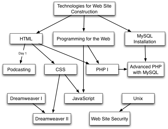 Flowchart Of The Series And Related Workshops It Connect
