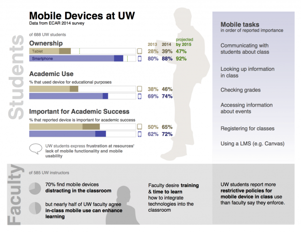 Infographic of usage by students of mobile devices