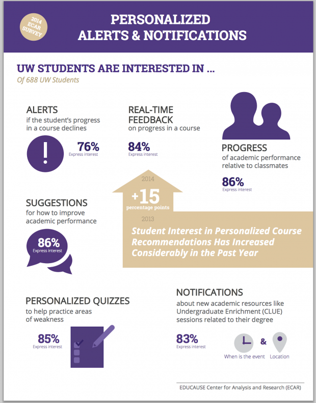 infographic showing the types of notifications that UW students are interested in receiving: feedback on progress in a course, progress relative to classmates; suggestions for how to improve academic performance; personalized quizzes to help practice areas of weakness; notifications about new academic resources; and alerts if a student's progress in a course declines