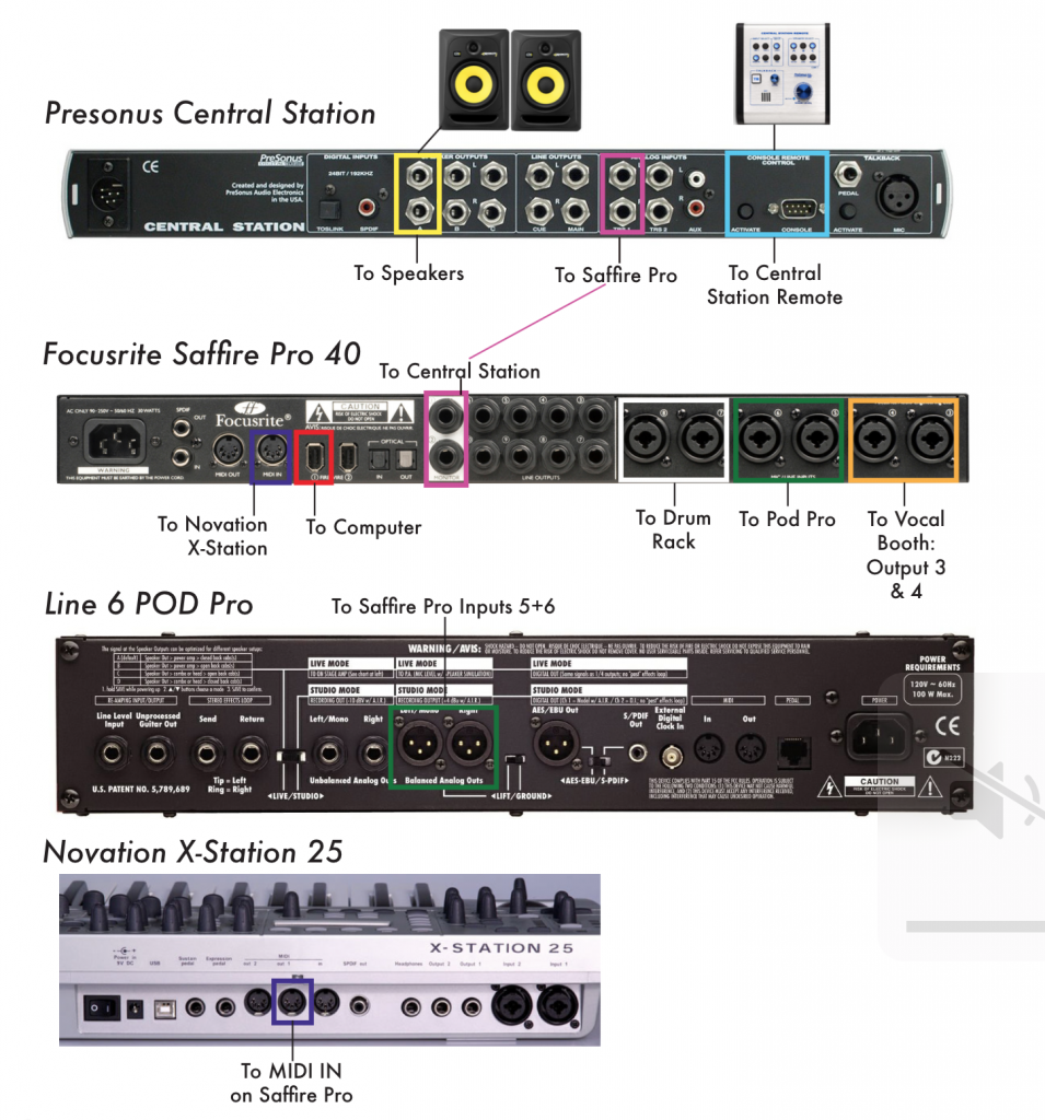 Connections and Routing Sound Studio