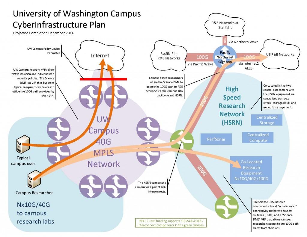 Campus-CCNIE-Plan-diagram-Aug262014