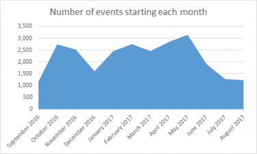 Events created per month