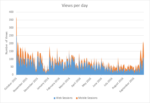 Views per day, Oct. 2015 through Sept. 2016