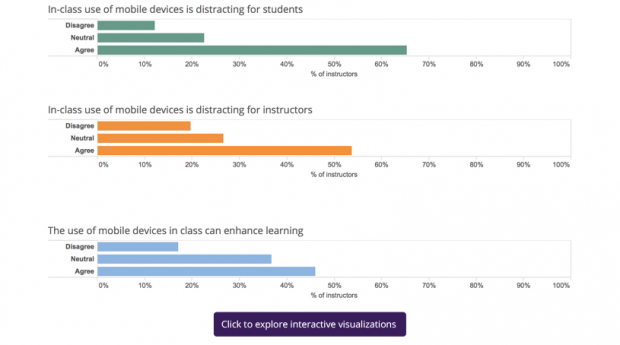 Faculty believe the mobile devices can enhance learning but they still see these devices as distracting in class