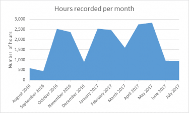 Hours recorded per month