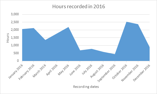 Hours of Lecture Recorded Using Trumba Month by Month 2016