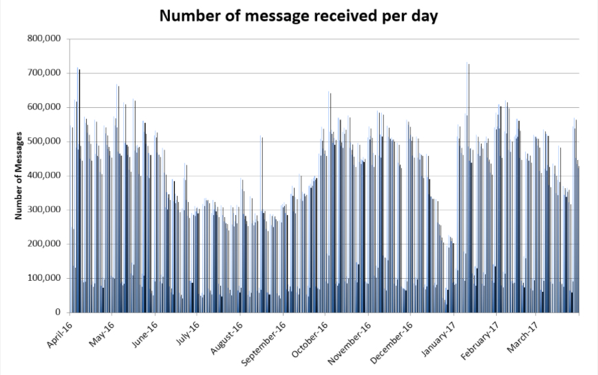 graph showing the number of messages received via Mailman April 2016 - March 2017