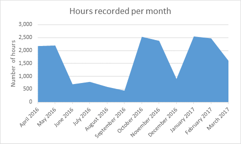 Table showing hours per month of recordings created via Panopto, April 2016 to March 2017