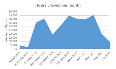 Panopto hours viewed per month