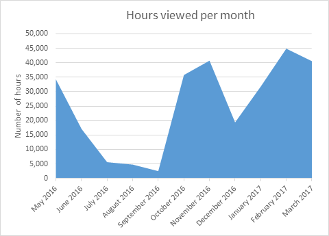 Chart showing hours per month of viewing of Panopto recordings, May 2016 to March 2017