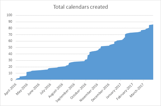 Chart showing number of calendars created, April 2016 to March 2017