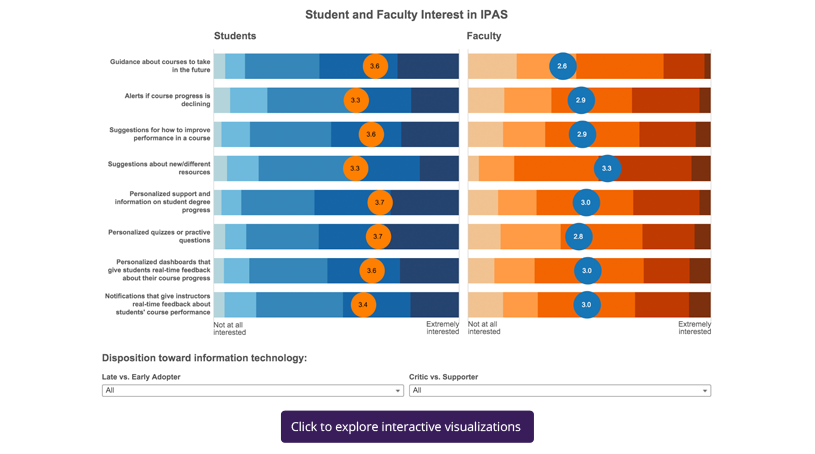 Student and Faculty Interest in IPAS.