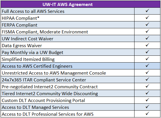 UW-IT AWS Agreement