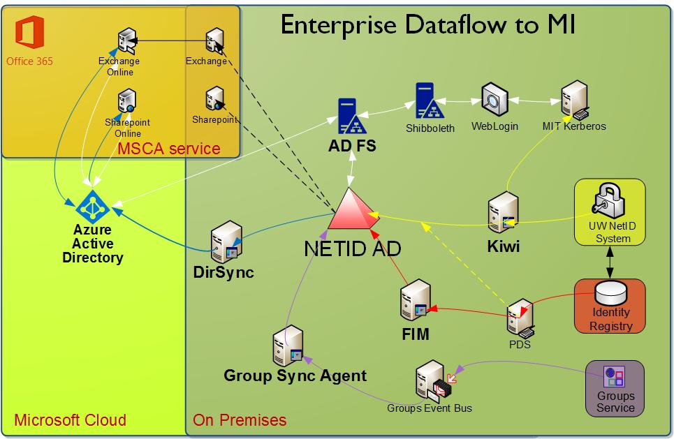 mi-enterpriseDataFlow