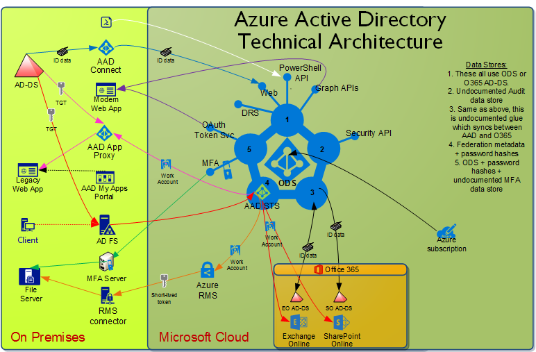Azure AD Architecture | IT Connect