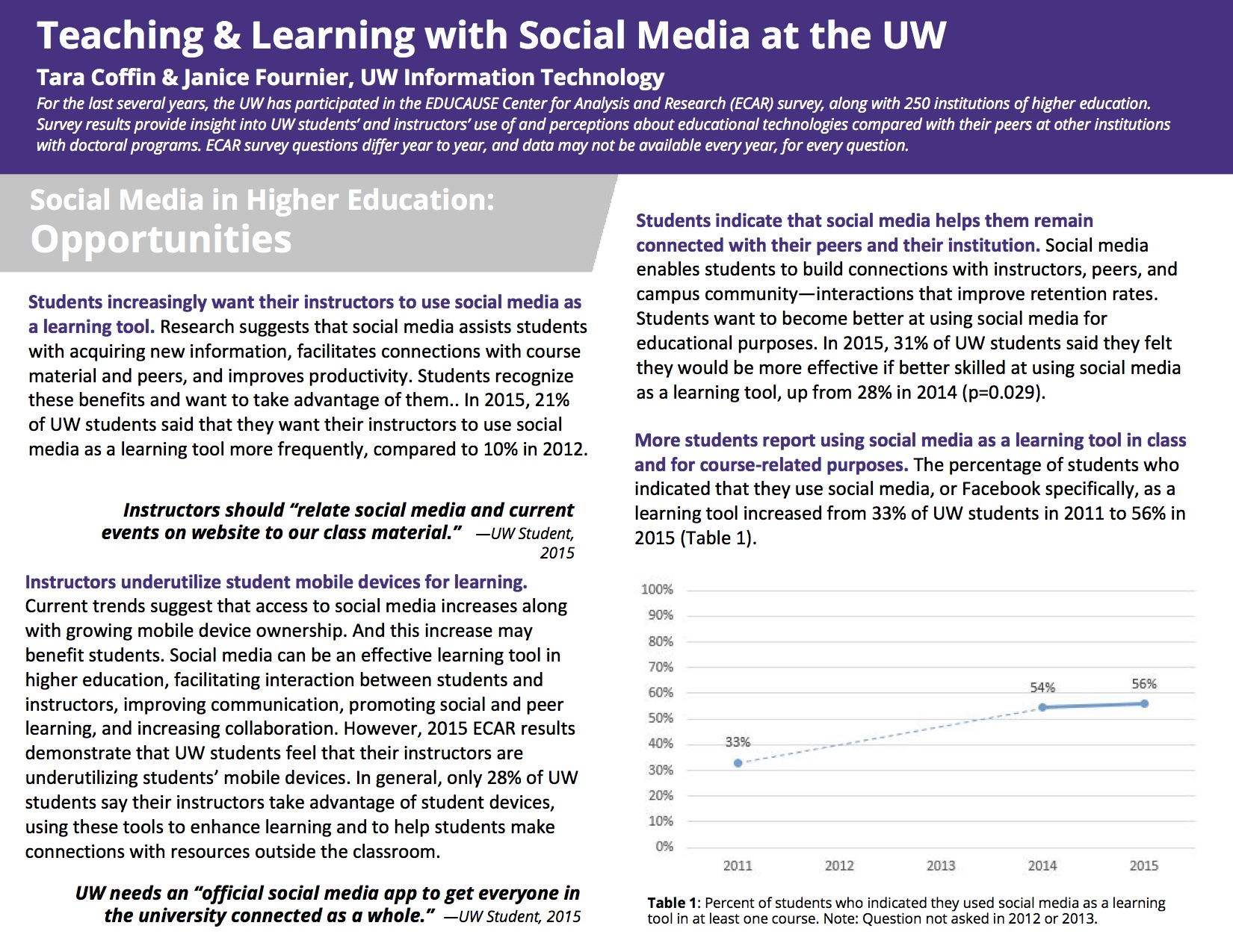 Social Media in the Classroom: Opportunities, Challenges