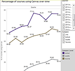 Canvas use graph in Tableau