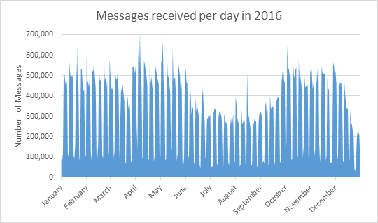 Messages received per day throughout 2016