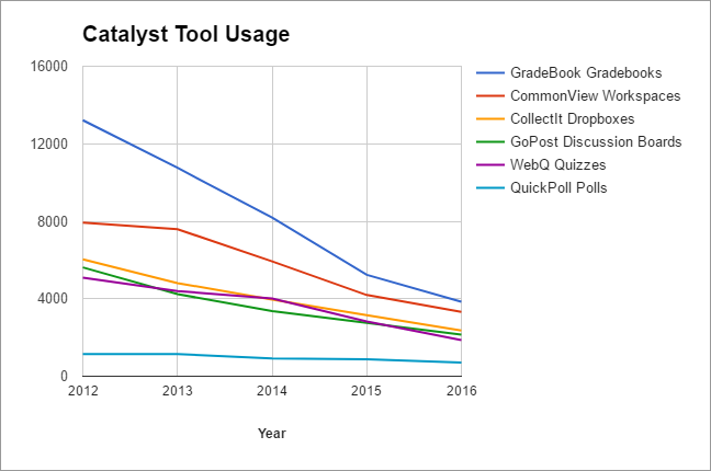 Line graph depicting decrease in numbers of Catalyst Tool owners from 2012 to 2016