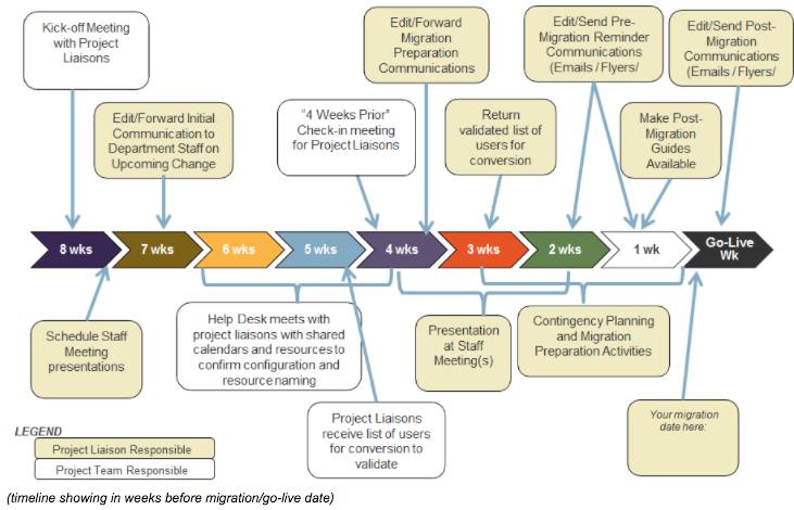 Sample Communication Timeline