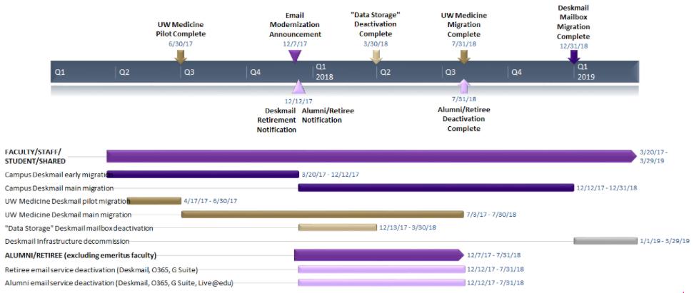 Email modernization timeline