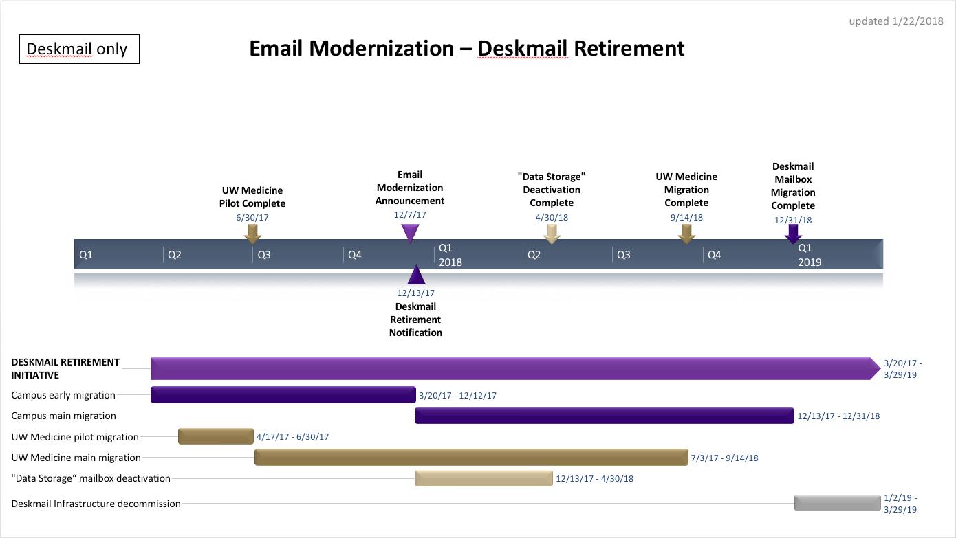 EMP Timeline Deskmail Only