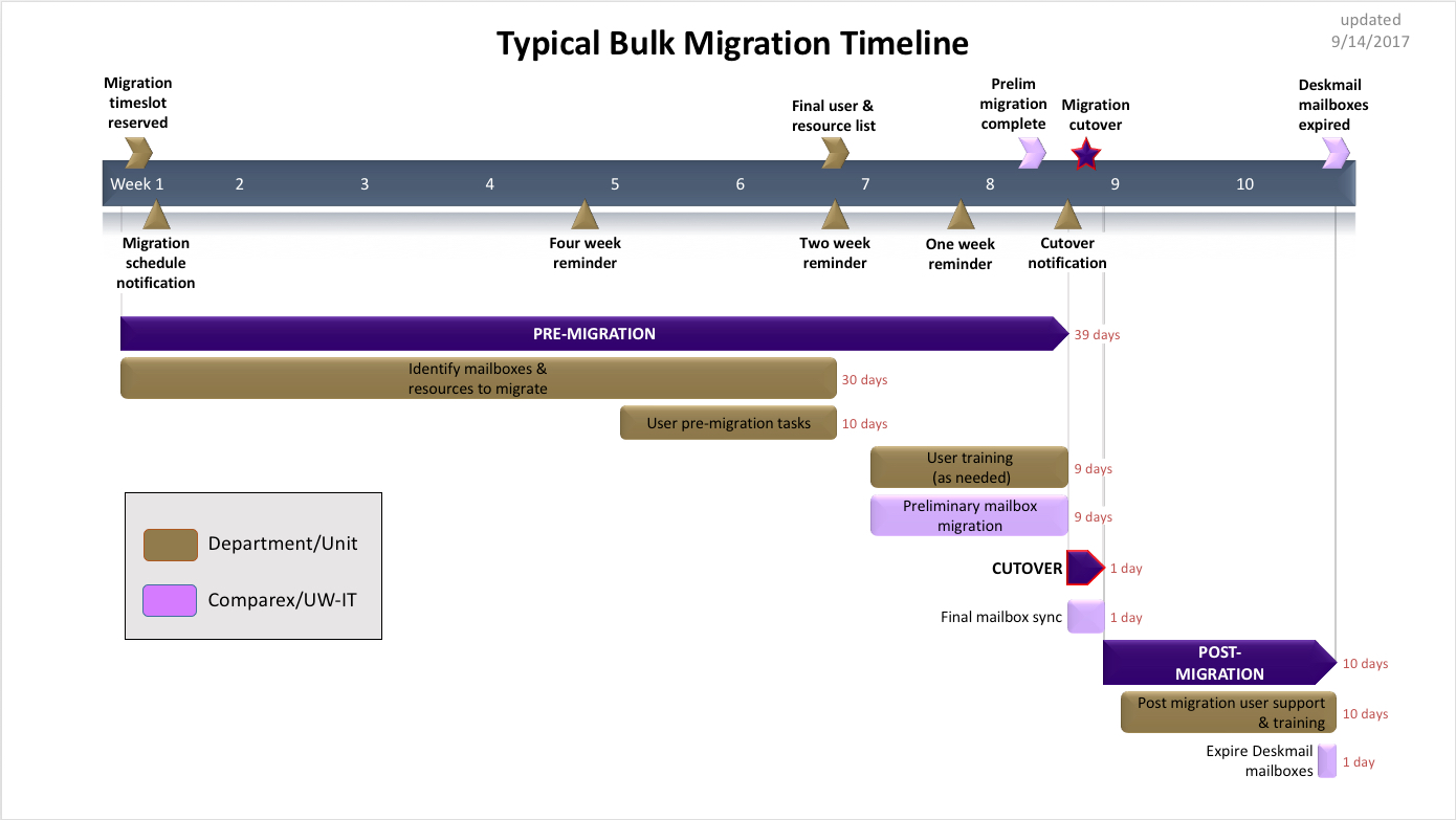 Typical Bulk Migration Timeline