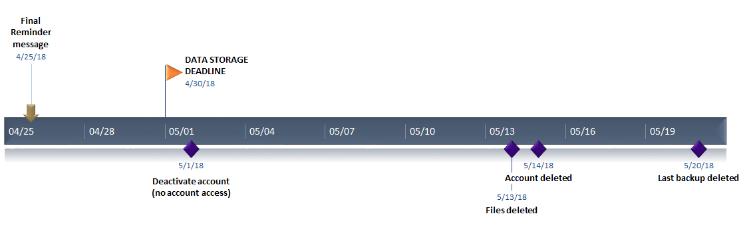 Timeline for UW Deskmail Data Storage account deactivation