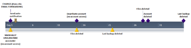 Timeline for deactivation after change of forwarding and:or unsubscribe