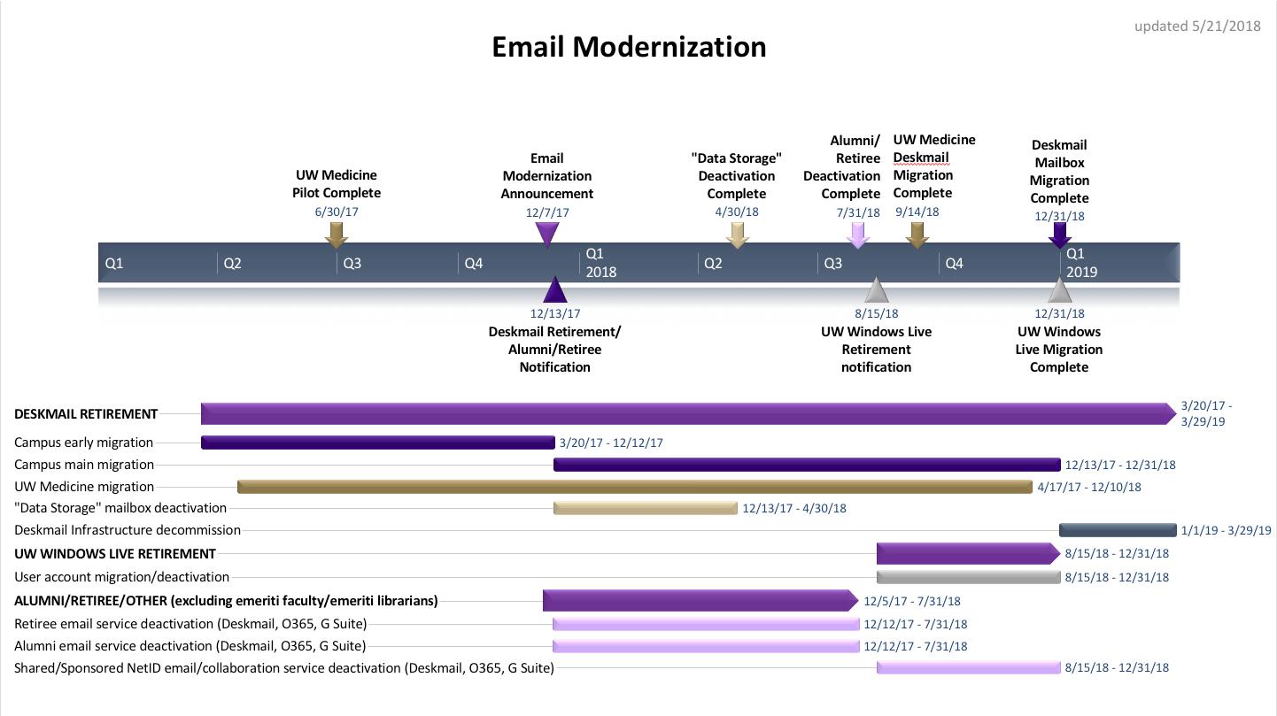 Updated EMP Timeline
