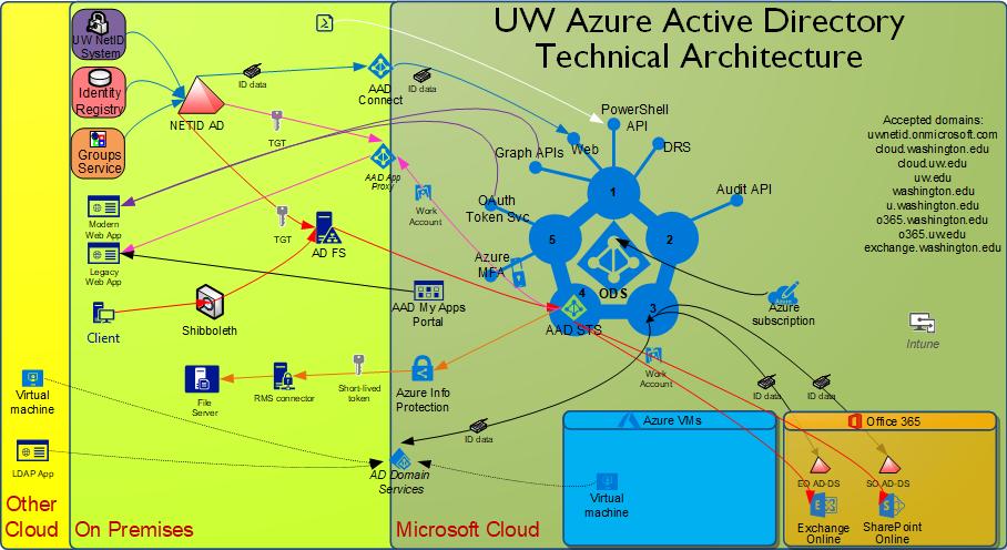 Azure AD Architecture | IT Connect