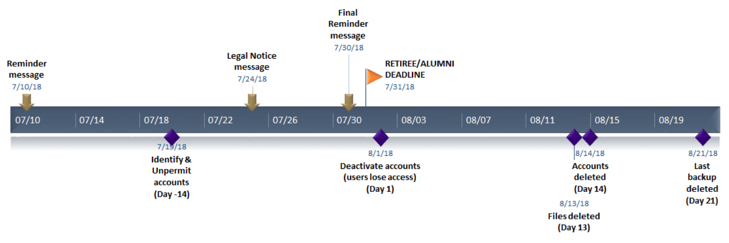 Deskmail account deactivation timeline
