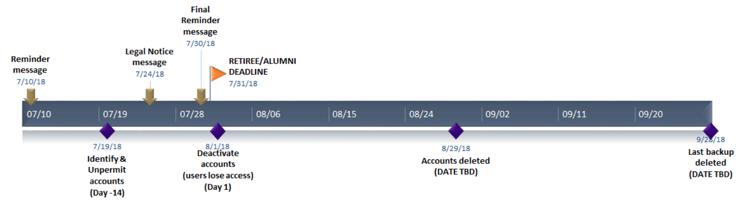 UW Office 365 deactivation