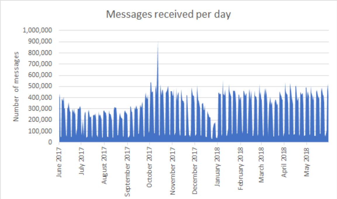Mailman number of messages sent annually.