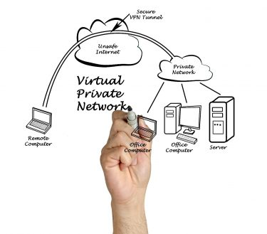 A visual representation of a computer connecting to networks via a vpn