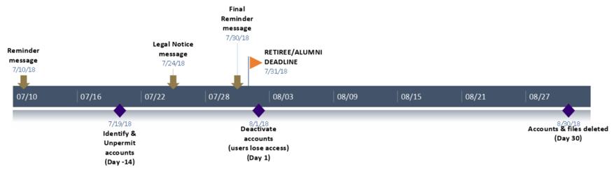 Timeline for Office 365 Deactivation