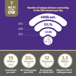 Infographic of the increase in the number of devices connecting to UW network per day. In 2012 there were 47.9K, in 2018, there were 151.7K, and in 2021 there were 490K unique devices connecting to the UW network per day. There are 19 million connections per week, and since 2012, the usage of Wi-Fi data has increased 20 times. There are 12 thousand access points and there will be an estimated 25K by 2021. There are 3.5 million minutes of Wi-Fi calling per week.