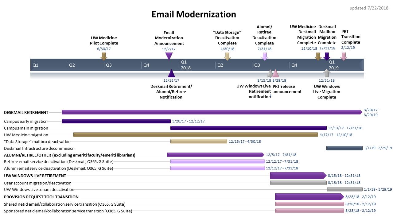 Email Modernization Program: Timeline & Resources | IT Connect
