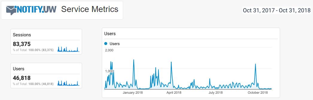 Annual usage statistics, January 2015 to January 2016