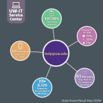 UW-IT Service Center. Help@uw.edu. 101,985 total help requests. Requests by type: 77% email, 22% phone, 1% in-person. 61 minutes average time to first response by email. 8,126 requests forwarded to UW departments. 50 seconds average time on hold.