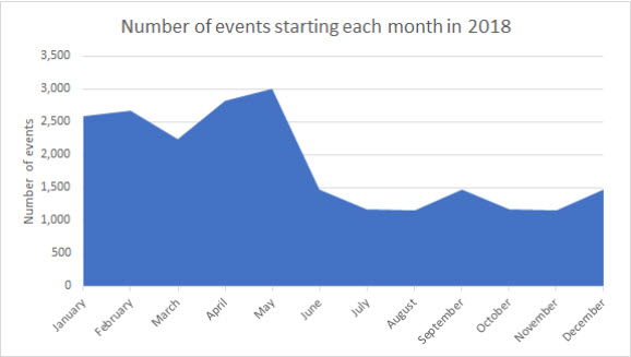 The number of events starting each month in 2018 ranged from 1,160 in August to 3,013 in May.