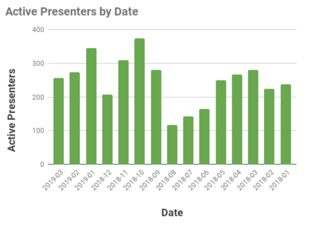 Graph: Active Presenters by Date