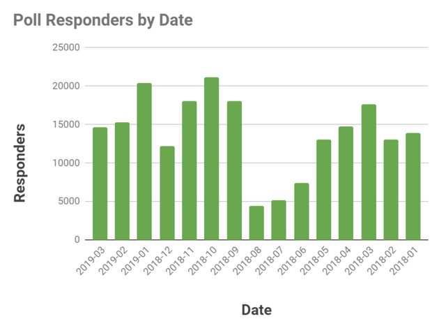 Graph: Poll Responders by Date