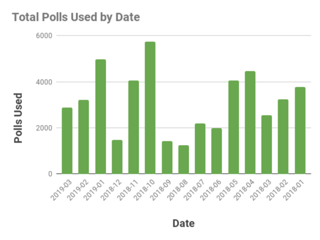 Graph: Total Polls Used by Date