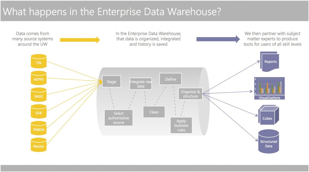 What happens in the Enterprise Data Warehouse? Data comes from many source systems around UW. In the Enterprise Data Warehouse, that data is organized, integrated and history is saved. We then partner with subject matter experts to produce tools for users of all skill levels.