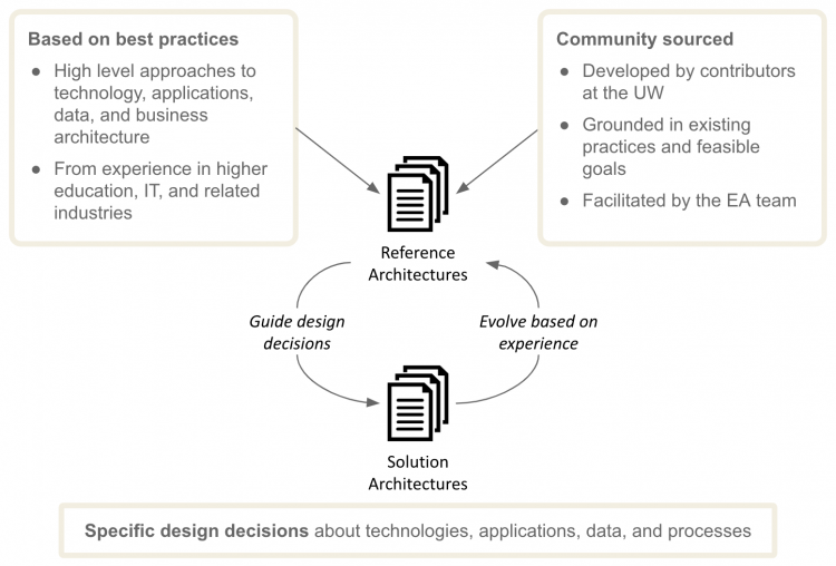 reference architecture process