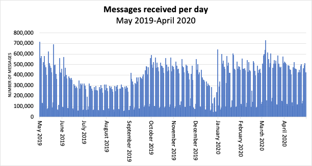 Mailman usage from May 2019 to April 2020