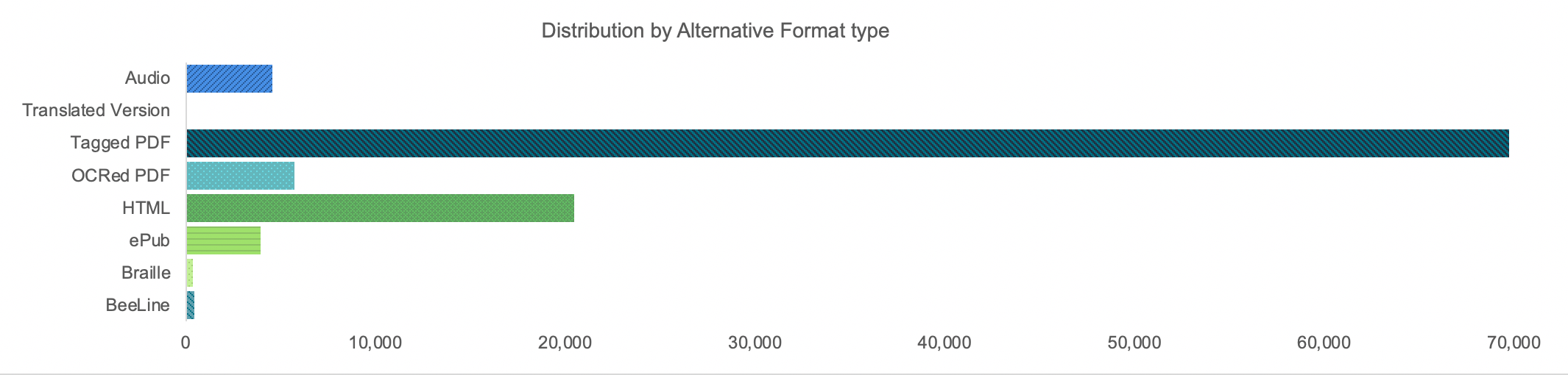 Distribution by type of alternative format
