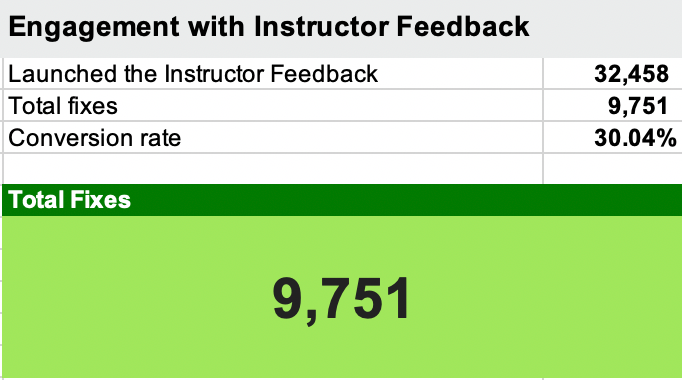 Engagement with Instructor Feedback