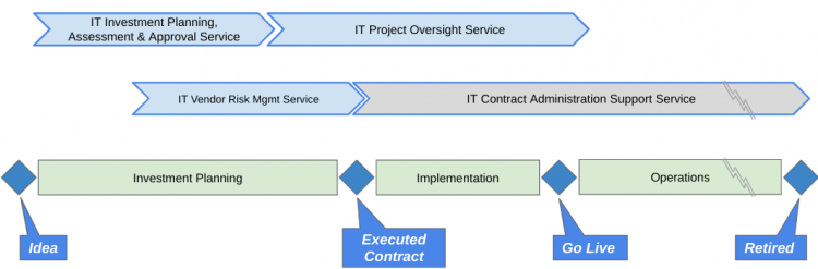 Figure 2. IT Sourcing Services and the Investment Lifecycle